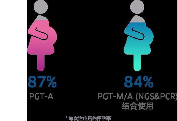 PGT-M/A